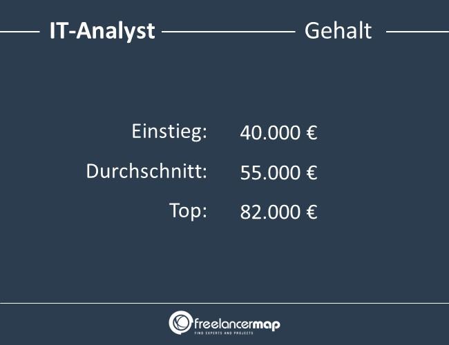 IT-Analyst-Gehalt