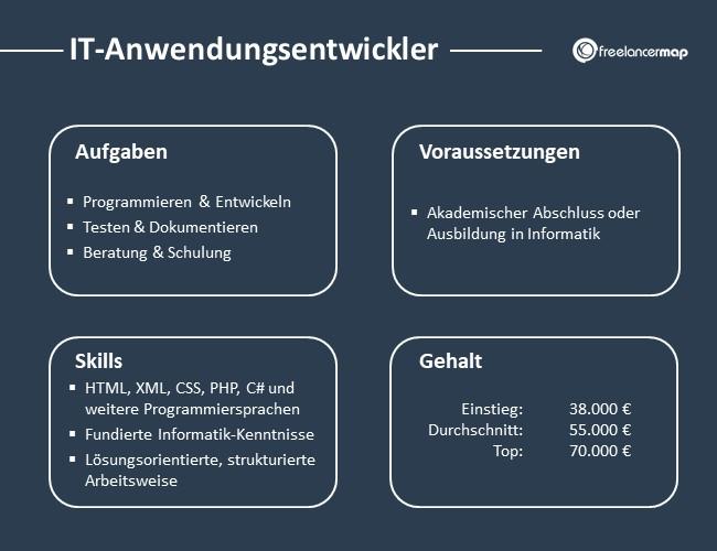 IT-Anwendungsentwickler-Aufgaben-Skills-Voraussetzungen-Gehalt
