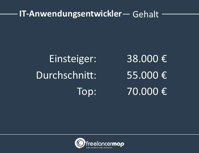 IT-Anwendungsentwickler-Gehalt