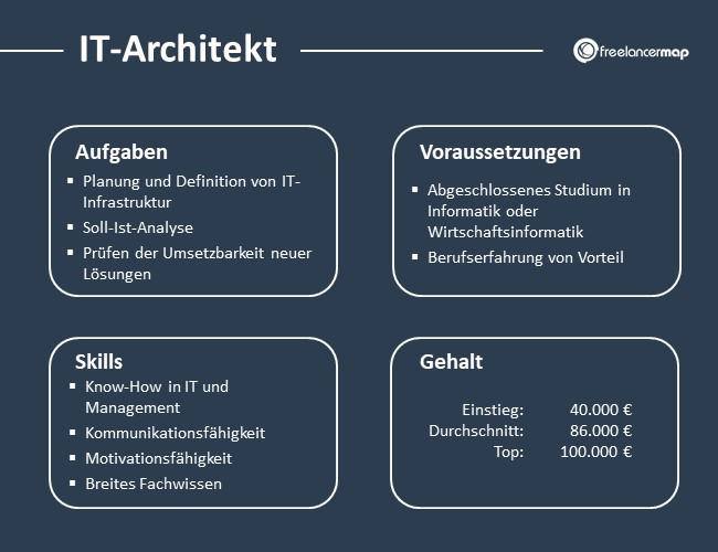 IT-Architekt-Aufgaben-Skills-Voraussetzungen-Gehalt