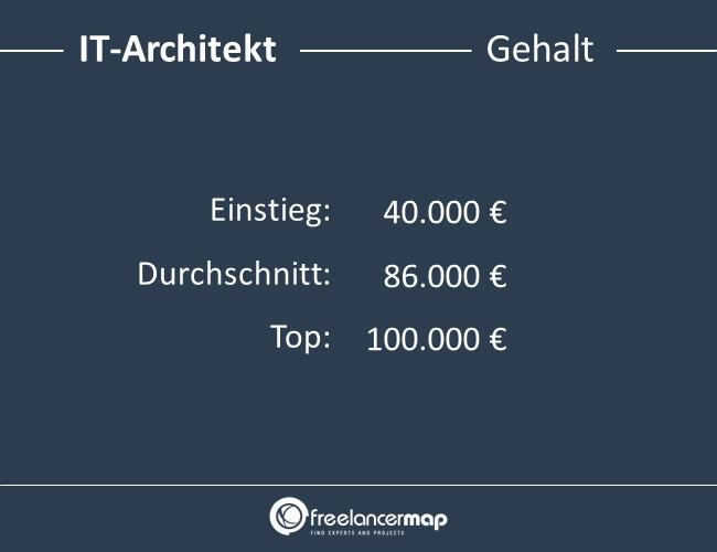 IT-Architekt-Gehalt