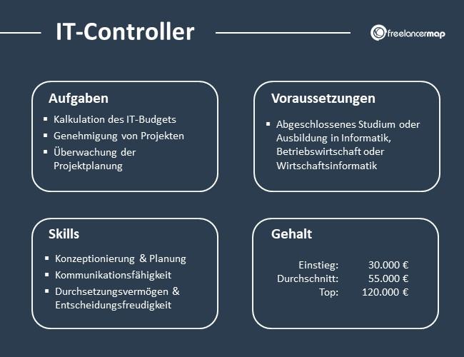 IT-Controller-Aufgaben-Skills-Voraussetzungen-Gehalt