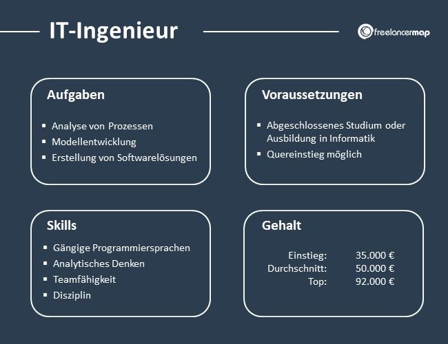 IT-Ingenieur-Aufgaben-Skills-Voraussetzungen-Gehalt