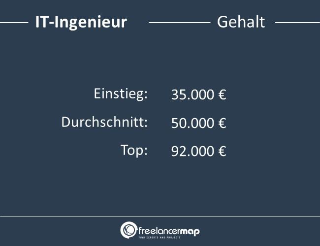 IT-Ingenieur-Gehalt
