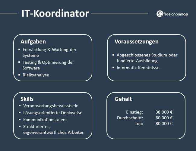 IT-Koordinator-Aufgaben-Skills-Voraussetzungen-Gehalt
