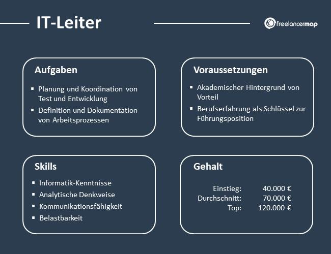 IT-Leiter-Aufgaben-Skills-Voraussetzungen-Gehalt