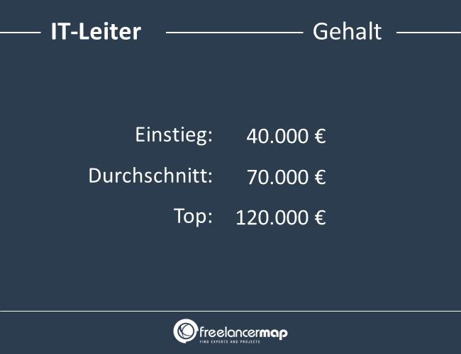 IT-Leiter-Gehalt