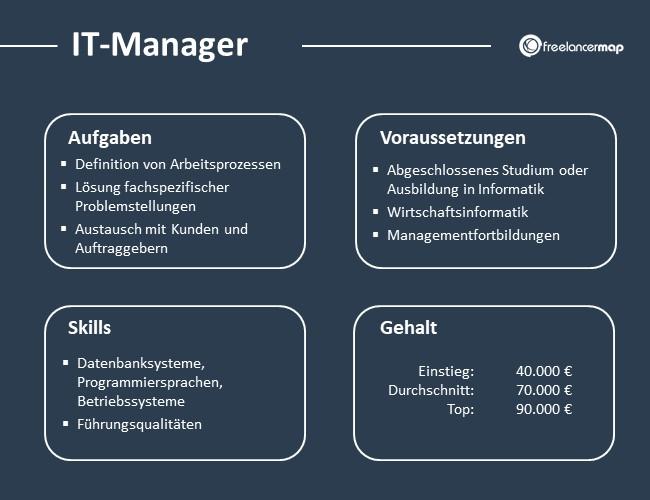 IT-Manager-Aufgaben-Skills-Voraussetzungen-Gehalt