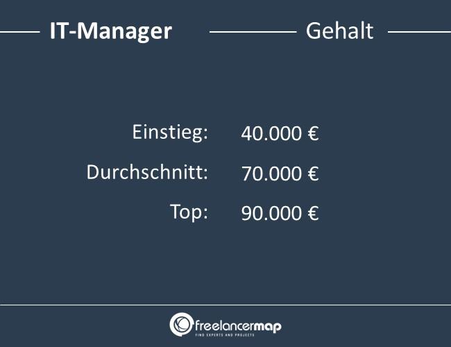 IT-Manager-Gehalt