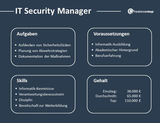Übersicht über Aufgaben, Voraussetzungen, Skills und Gehalt eines IT Security Manager.