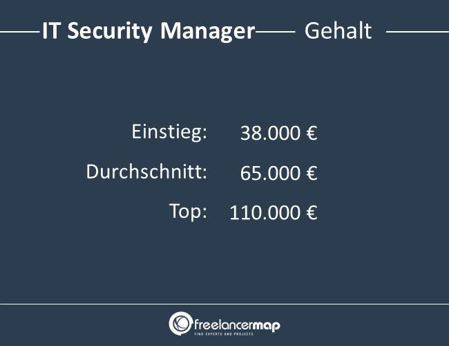 IT-Security-Manager-Gehalt
