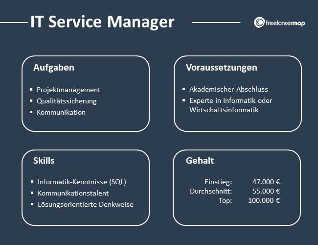 IT-Service-Manager-Aufgaben-Skills-Voraussetzungen-Gehalt