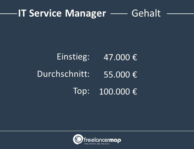 IT-Service-Manager-Gehalt
