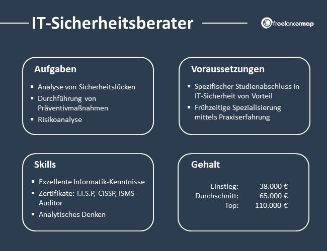 IT-Sicherheitsberater-Aufgaben-Skills-Voraussetzungen-Gehalt