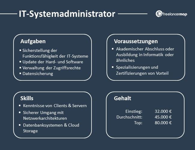 IT-Systemadministrator-Aufgaben-Skills-Voraussetzungen-Gehalt