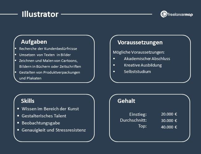 Illustrator-Aufgaben-Skills-Voraussetzungen-Gehalt
