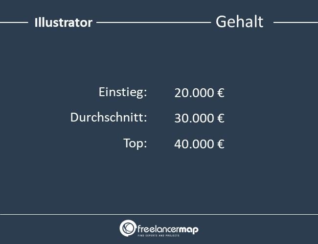 Illustrator-Gehalt