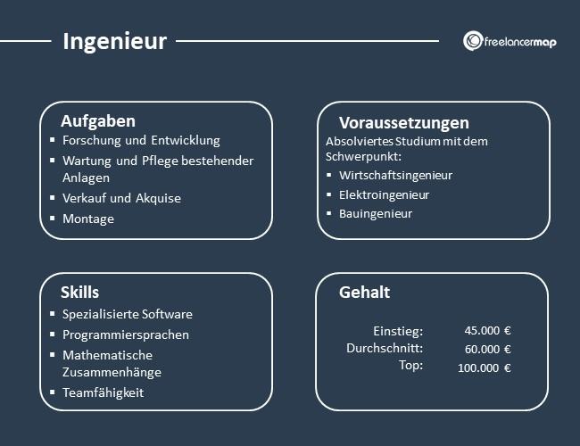 Ingenieur-Aufgaben-Skills-Voraussetzungen-Gehalt