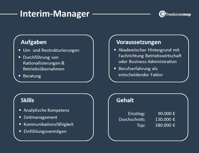 Interim-Manager-Aufgaben-Skills-Voraussetzungen-Gehalt