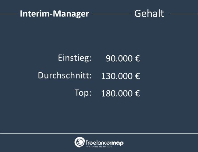 Interim-Manager-Gehalt