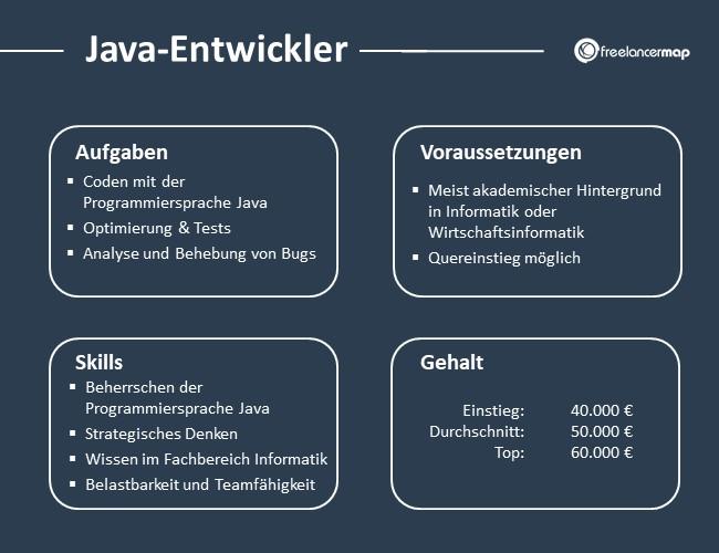 Java-Entwickler-Aufgaben-Skills-Voraussetzungen-Gehalt