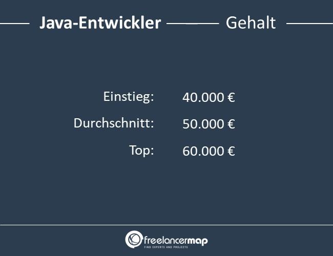 Java-Entwickler-Gehalt