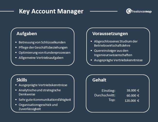 Key-Account-Manager-Aufgaben-Skills-Voraussetzungen-Gehalt