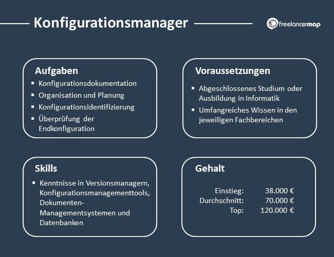Konfigurationsmanager-Aufgaben-Skills-Voraussetzungen-Gehalt