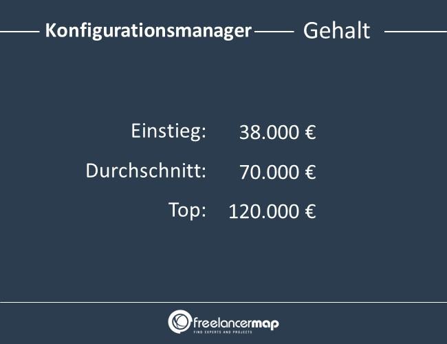 Konfigurationsmanager-Gehalt
