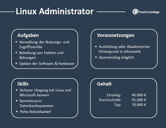 Linux-Administrator-Aufgaben-Skills-Voraussetzungen-Gehalt