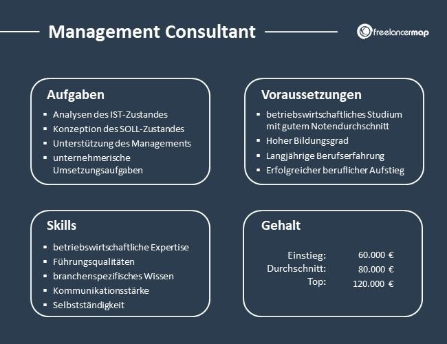 Management-Consultant-Aufgaben-Skills-Voraussetzungen-Gehalt