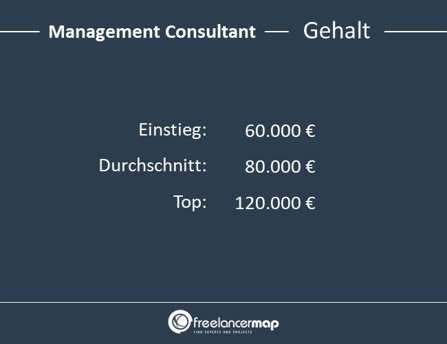 Management-Consultant-Gehalt