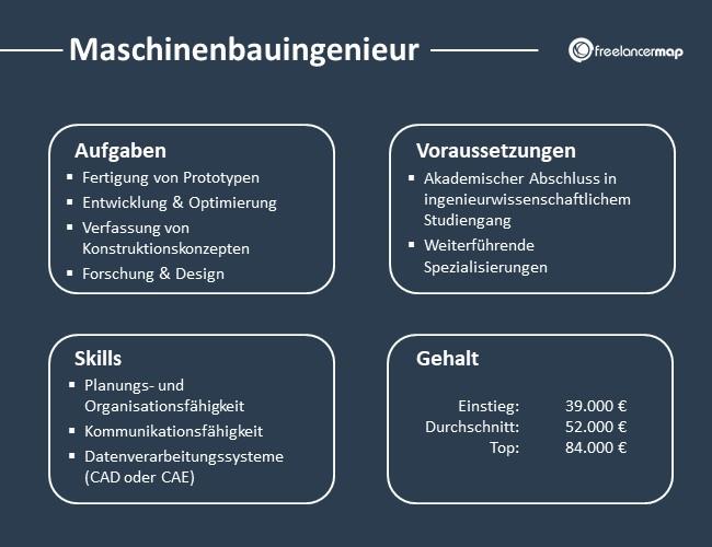 Maschinenbauingenieur-Aufgaben-Skills-Voraussetzungen-Gehalt
