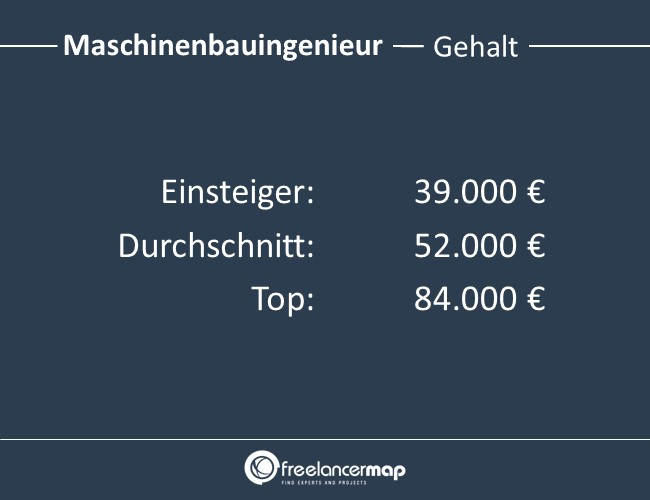 Maschinenbauingenieur-Gehalt