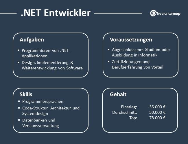 NET-Entwickler-Aufgaben-Skills-Voraussetzungen-Gehalt