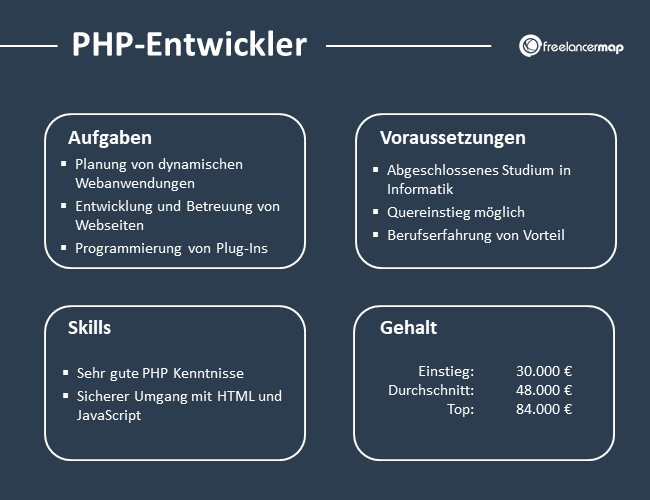 PHP-Entwickler-Aufgaben-Skills-Voraussetzungen-Gehalt