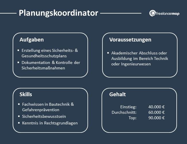 Planungskoordinator-Aufgaben-Skills-Voraussetzungen-Gehalt