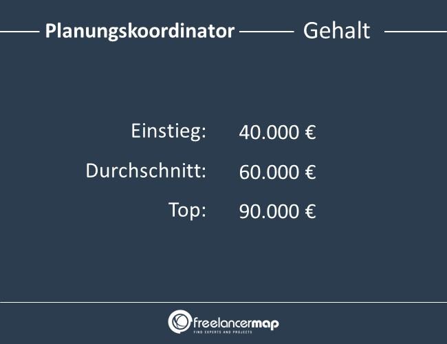 Planungskoordinator-Gehalt