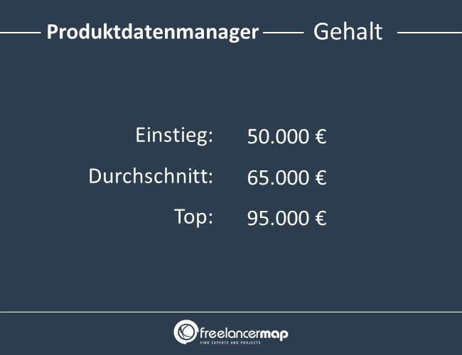 Produktdatenmanager-Gehalt