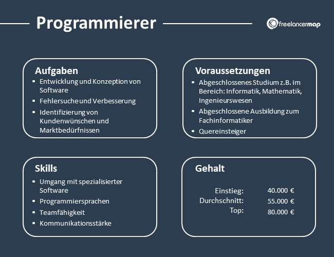 Programmierer-Aufgaben-Skills-Voraussetzungen-Gehalt