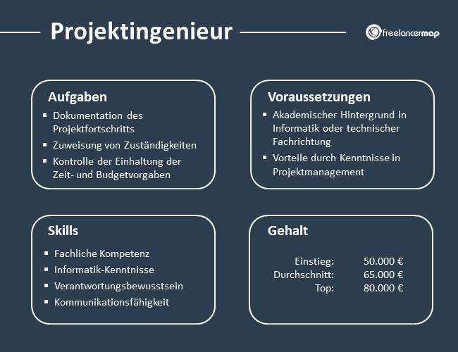 Projektingenieur-Aufgaben-Skills-Voraussetzungen-Gehalt