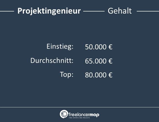 Projektingenieur-Gehalt