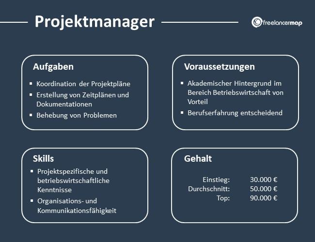 Projektmanager-Aufgaben-Skills-Voraussetzungen-Gehalt