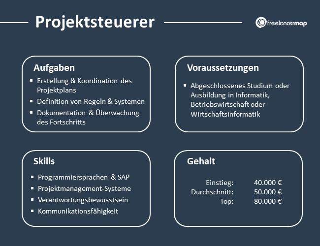 Projektsteuerer-Aufgaben-Skills-Voraussetzungen-Gehalt