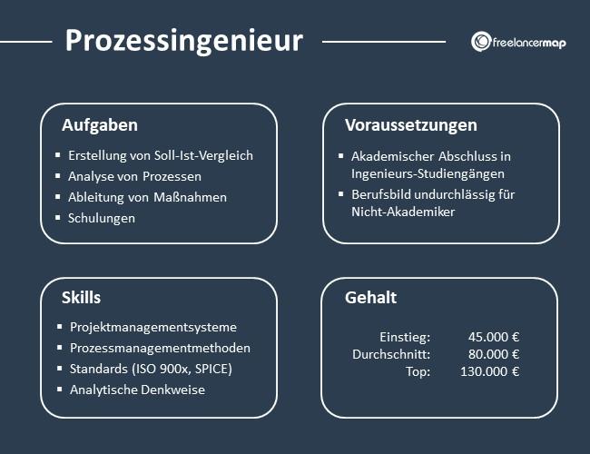 Prozessingenieur-Aufgaben-Skills-Voraussetzungen-Gehalt