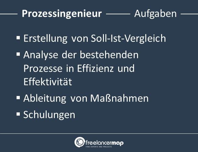 Prozessingenieur-Aufgaben