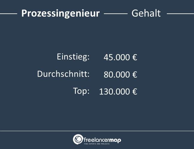 Prozessingenieur-Gehalt