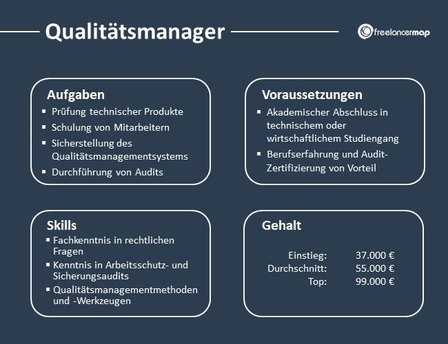 Qualitätsmanager-Aufgaben-Skills-Voraussetzungen-Gehalt