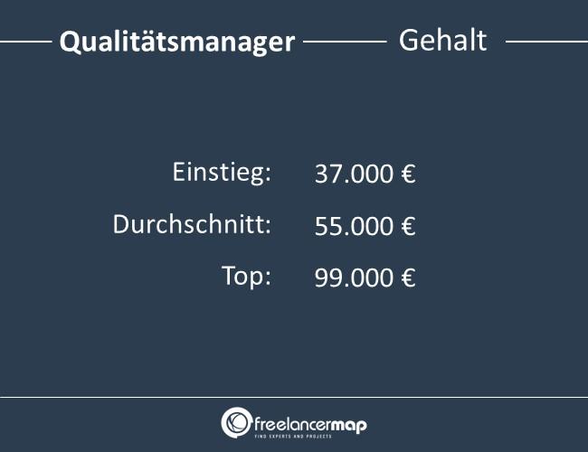Qualitätsmanager-Gehalt