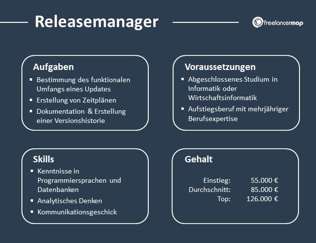 Releasemanager-Aufgaben-Skills-Voraussetzungen-Gehalt